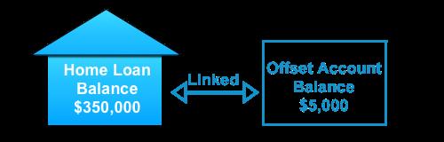 offset-account-diagram